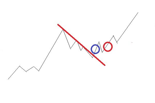 斜めの上値抵抗線突破でのエントリーパターン