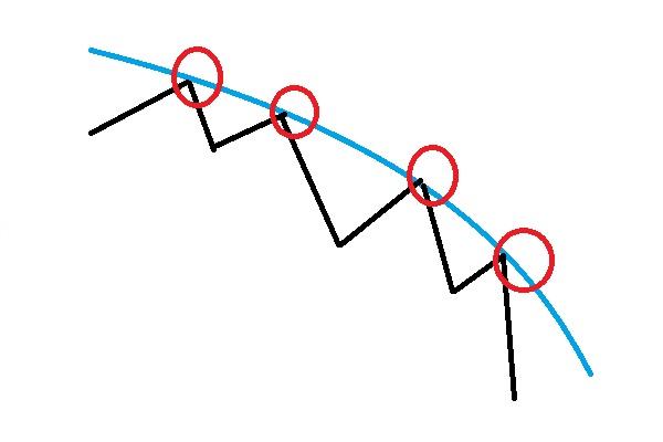 移動平均線を使っての売り