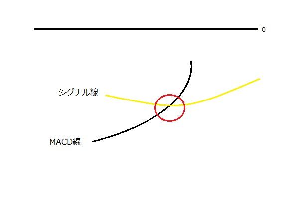 MACDの買いサインの図