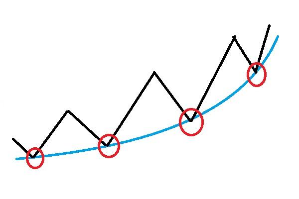 移動平均線を使っての買い