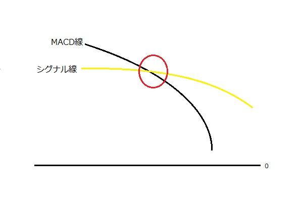 MACD 売りシグナル