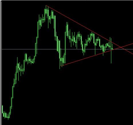 ドル円の月足