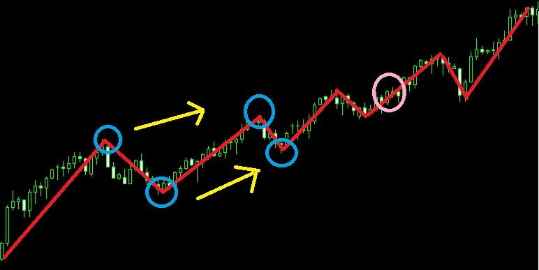 上昇トレンドで高値、安値が共に切り上がっているチャート