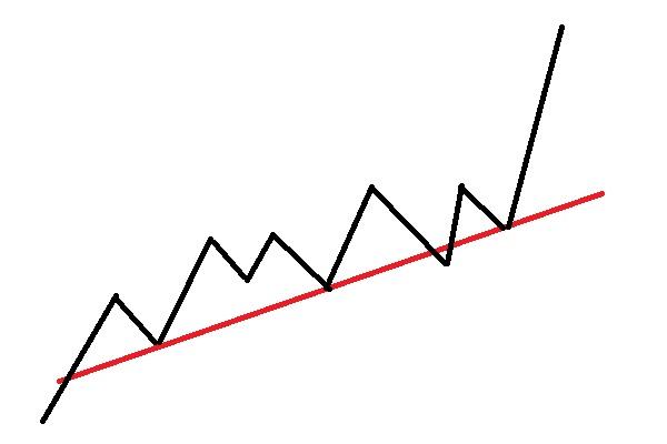上昇トレンドラインの引き方