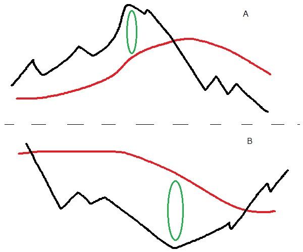移動平均線の乖離を見つけよう!