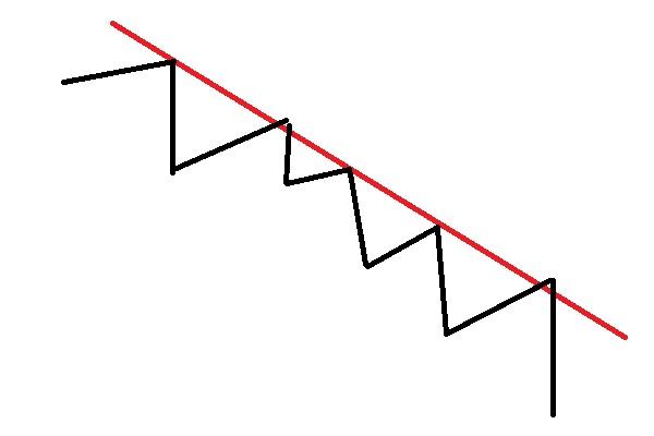 下降トレンドラインの引き方