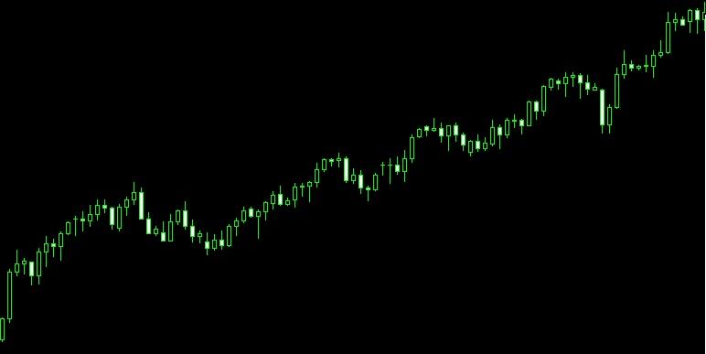 上昇トレンドのチャート