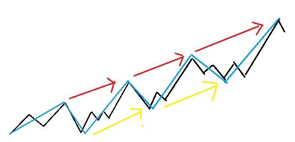 細かい動きを無視した場合の上昇トレンドの図