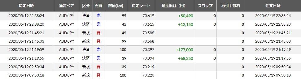 豪ドル円トレード記録(2020/5/19)