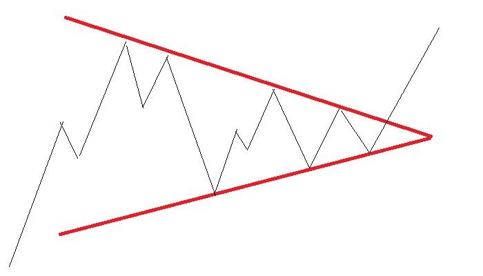 均衡型の三角持ち合い