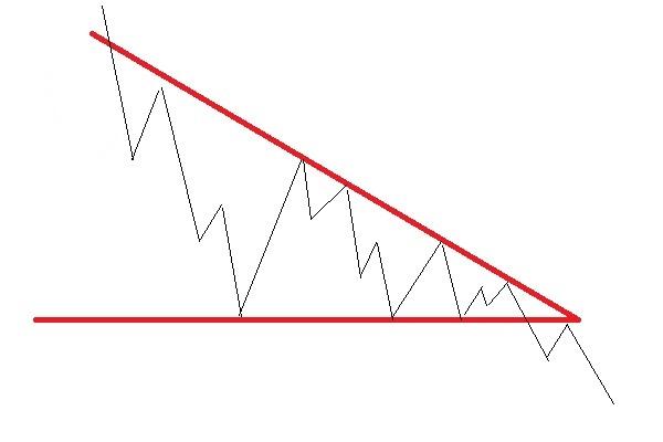 三角持ち合い後、下降パターン