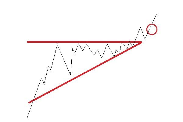 三角持ち合い後、上昇パターン