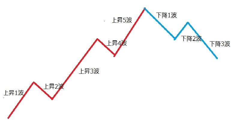 エリオット波動の基本の形