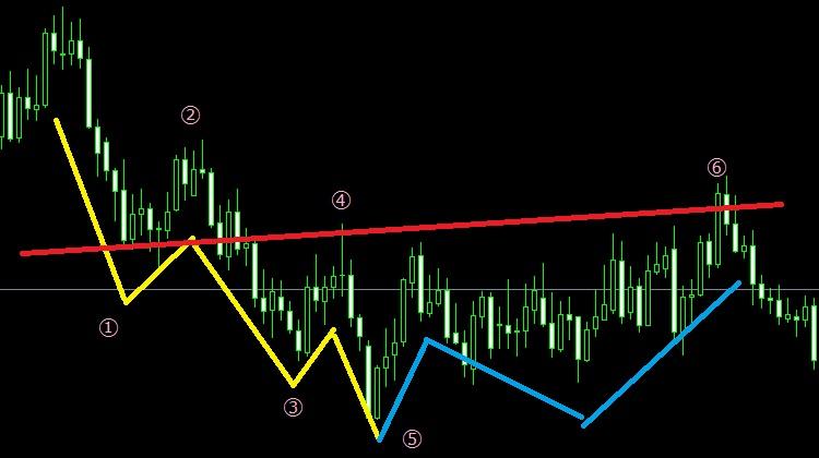 下降→上昇パターン(チャート) 2つ目