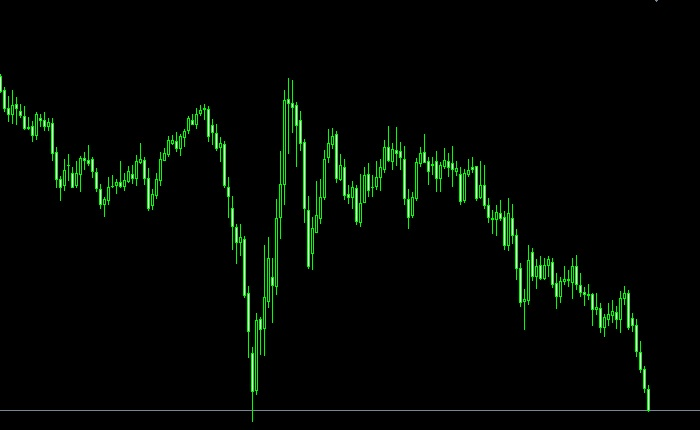 長期足の流れに乗ったトレンドフォロー/チャート分析