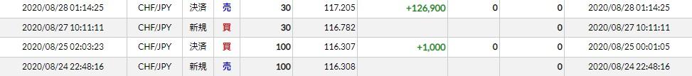 今週(20/08/24~28)のトレード結果まとめ スイスフラン円