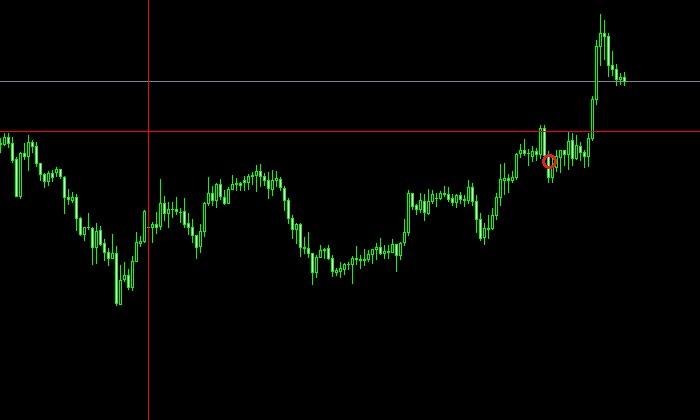 ユーロ円(20/07/27~31)1時間足
