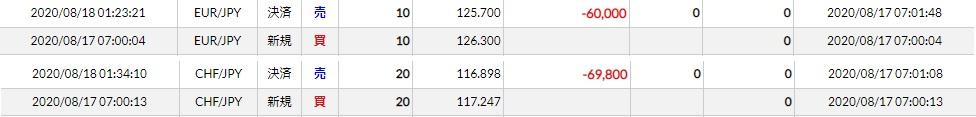 FX失敗トレード記録(20/08/17~18)