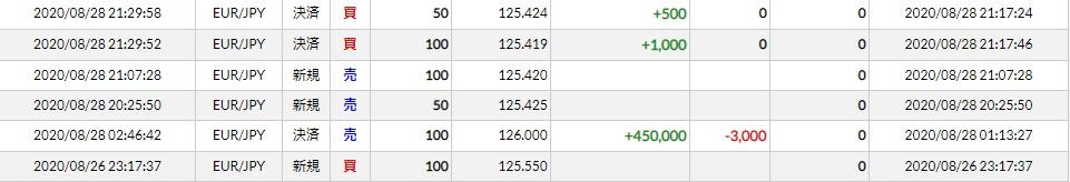 今週(20/08/24~28)のトレード結果まとめ ユーロ円