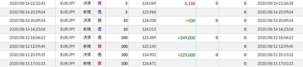 今週(20/08/10~14)ユーロ円