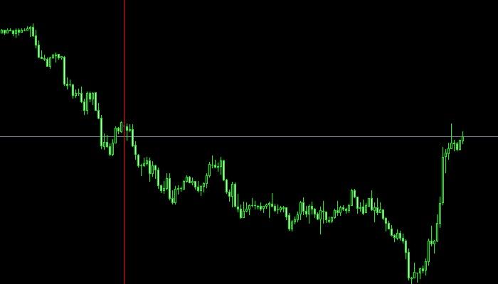 ドル円(20/07/27~31)チャート検証