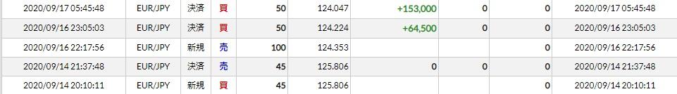 1週間(20/09/14~18)トレード結果 ユーロ円