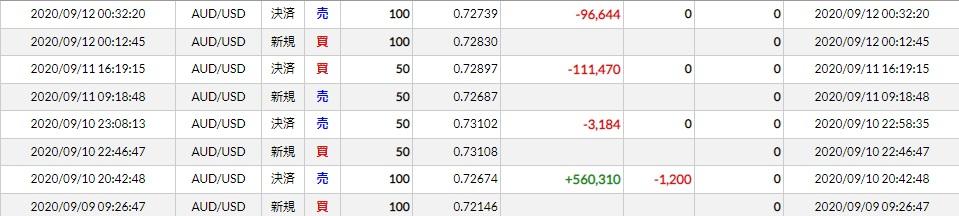 豪ドル米ドル(2020/09/07~11)トレード結果