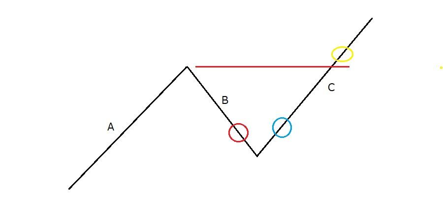 Nの波形を意識しよう!
