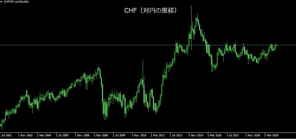 CHF(スイスフラン)の特徴