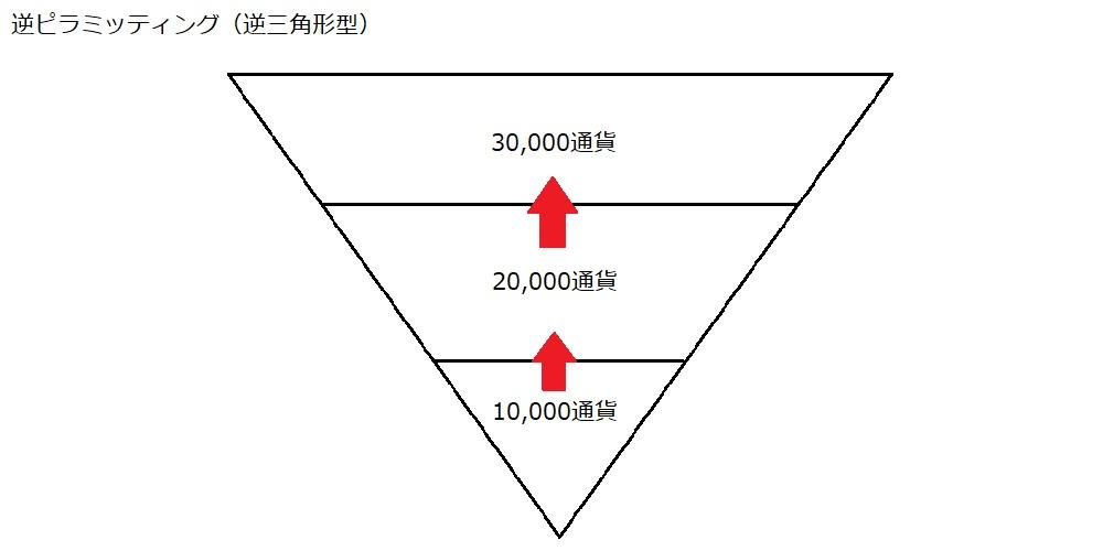 逆ピラミッティング(逆三角形型)