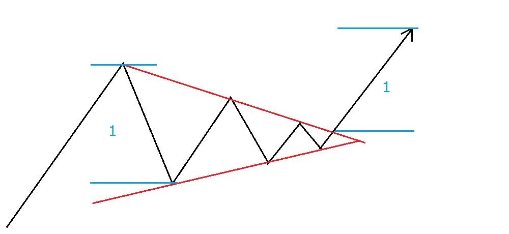 三角持ち合い(ペナント)の場合