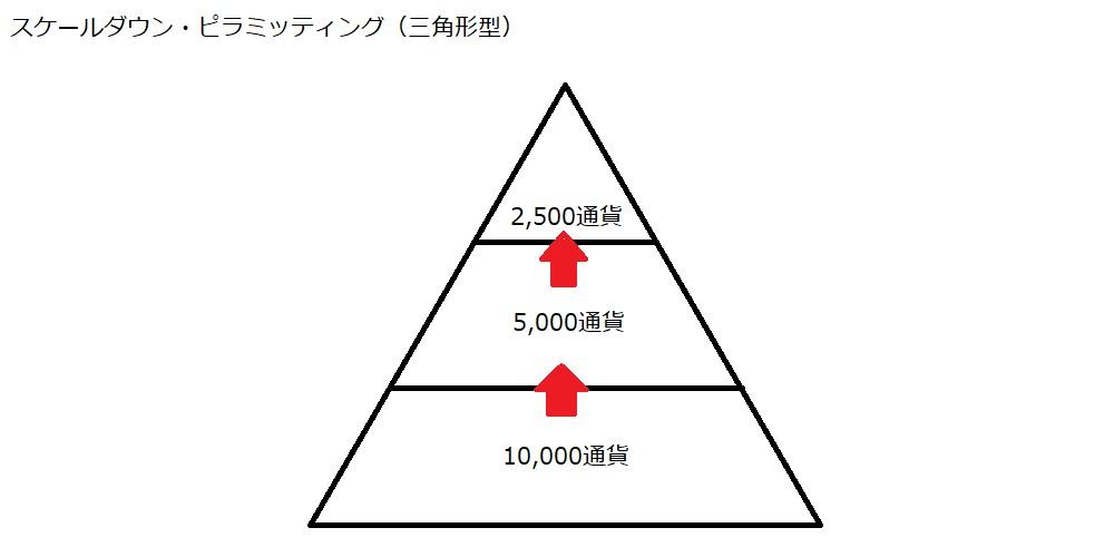 スケールダウン・ピラミッティング(三角形型)
