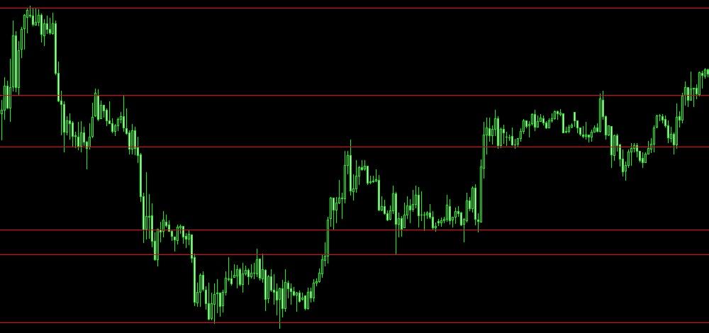 FXで水平線を利用した簡単な手法