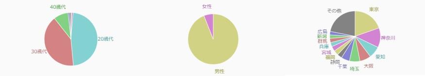 2016年回答者データ