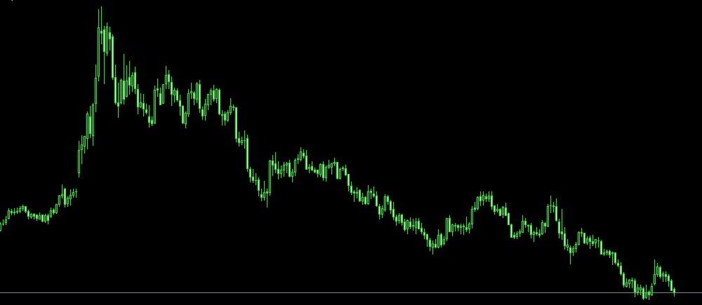 ダブルトップからサポレジ転換でエントリー/チャート分析