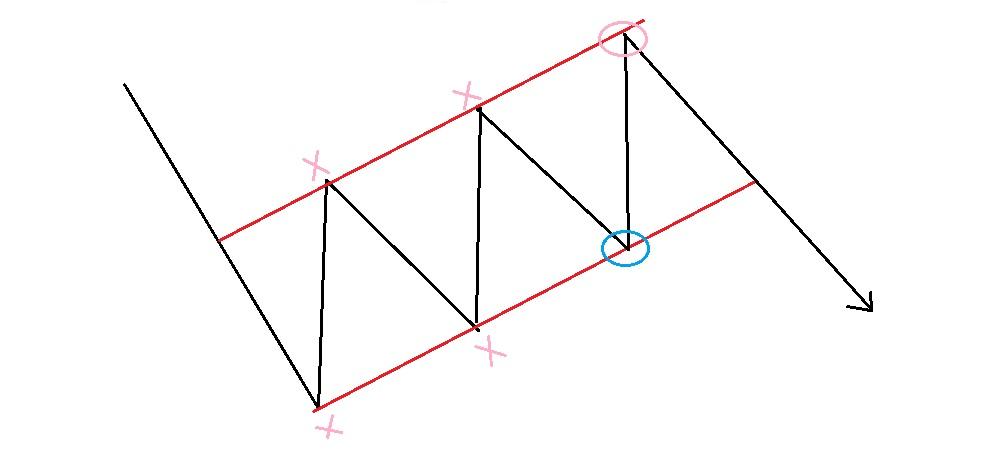 下降フラッグ内での逆張りエントリパターン
