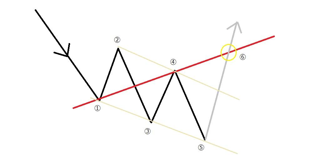 下降→上昇のパターン