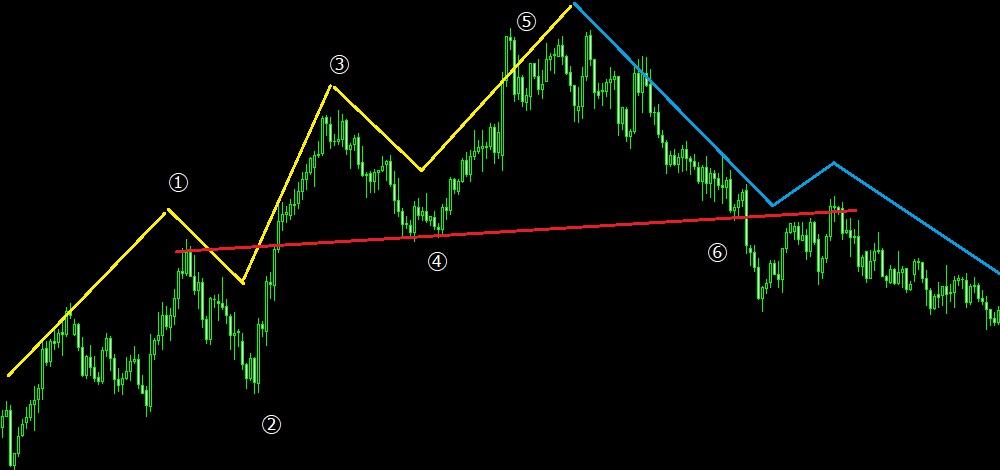 上昇→下降パターン2(チャート)