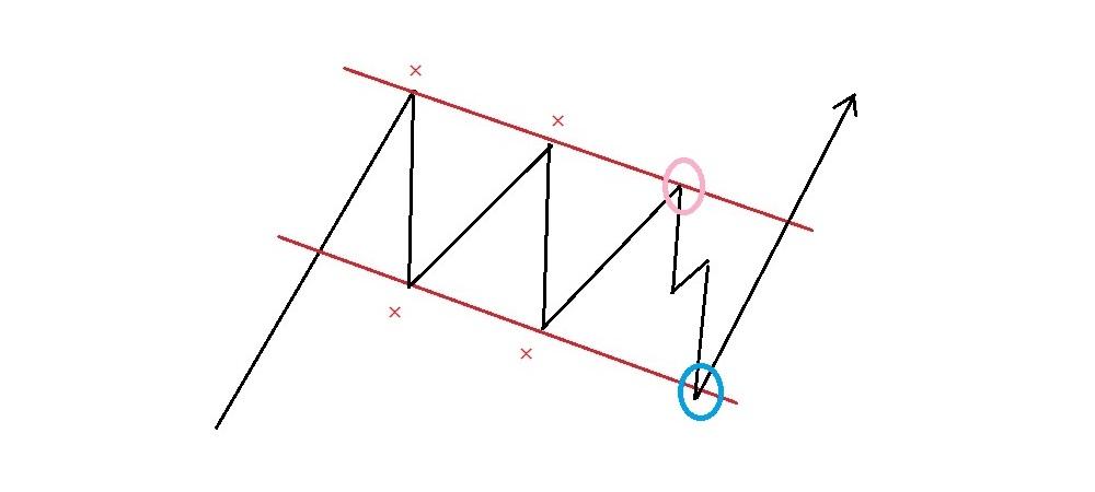 上昇フラッグ内の逆張りエントリーポイント