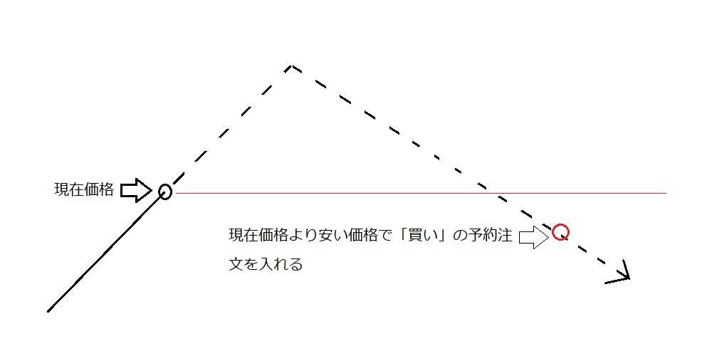 指値パターン①