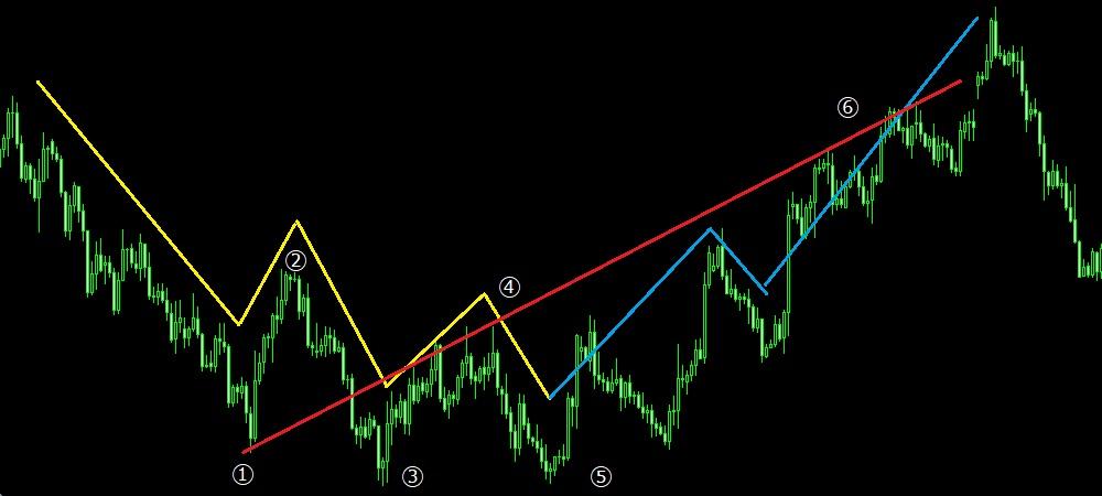 下降→上昇パターン(チャート) 1つ目