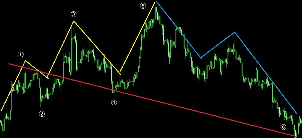 上昇→下降パターン1(チャート)