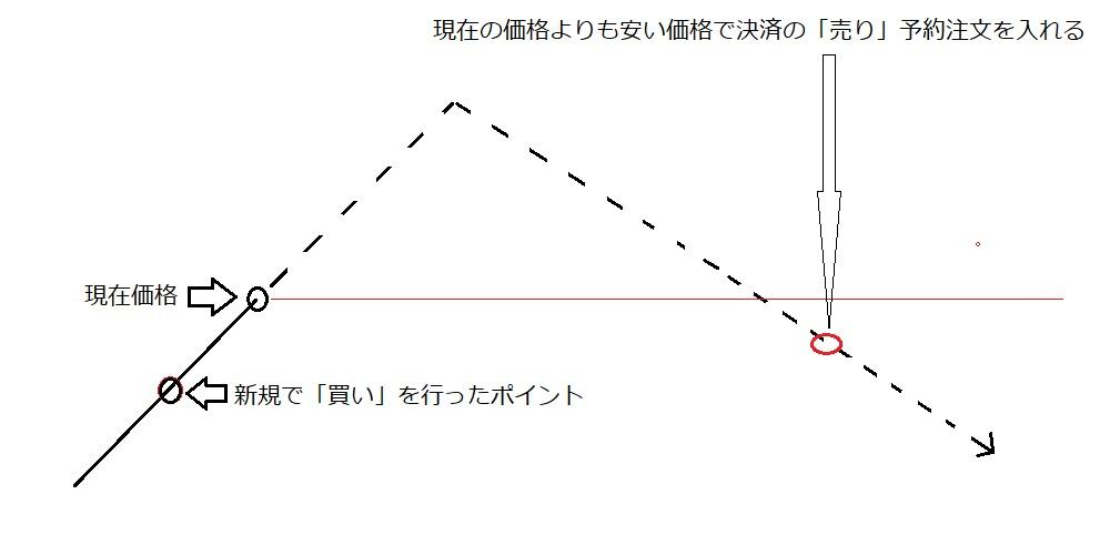 逆指値パターン②