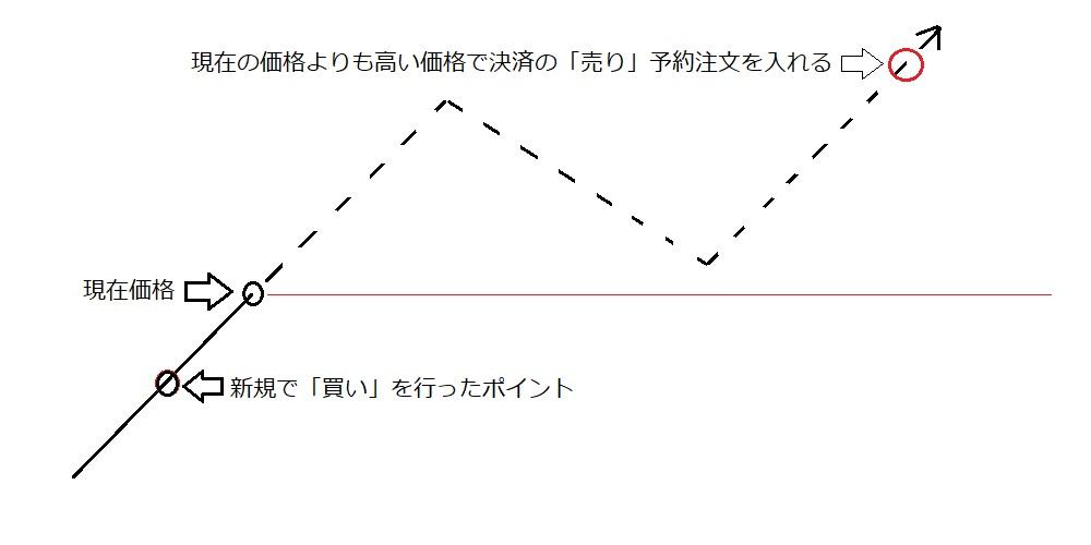指値パターン②