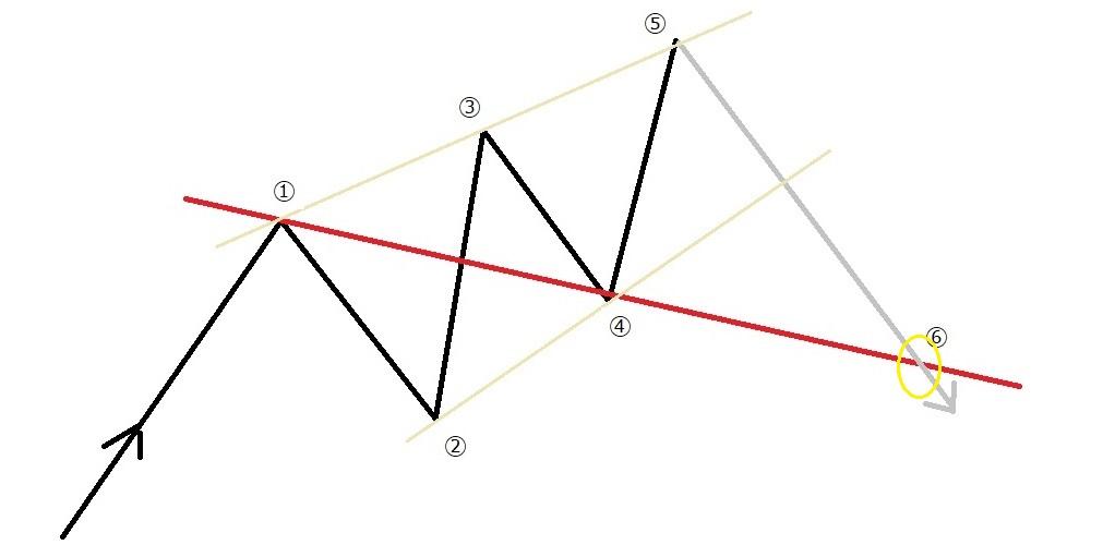 上昇→下降のパターン