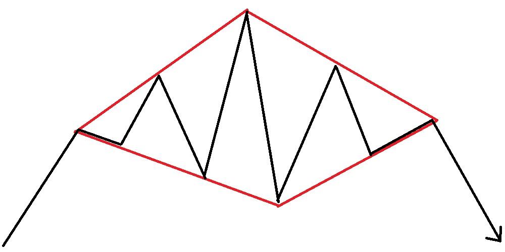 FXのチャートパターン / ダイヤモンド・フォーメーションとは?