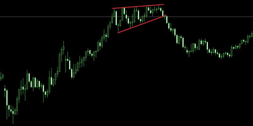 FXの上昇ウェッジ・下降ウェッジとは?